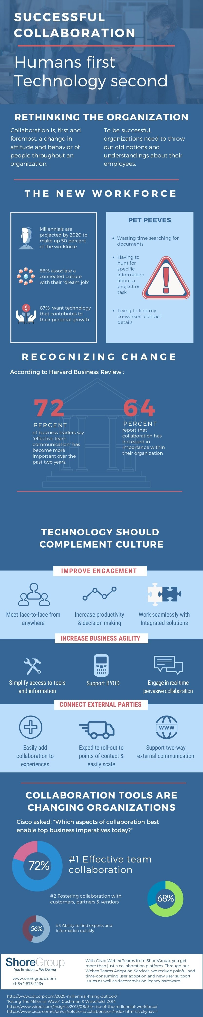 Infographic Successful Collaboration Humans First Technology Second