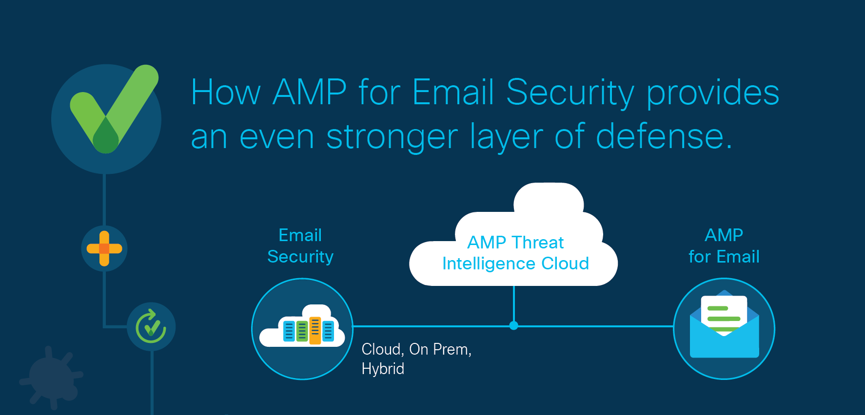 Cisco AMP for Email Security